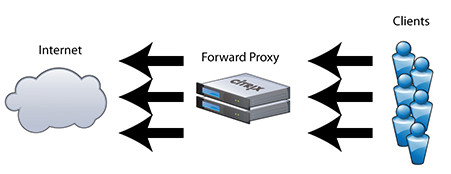 Citrix_ForwardProxy_101003